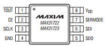 MAX3172X