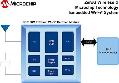Microchip Zero-G Wi-Fi Module Block Diagram